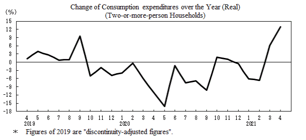 Consumption expenditures in Japanese households