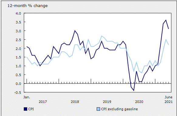 Annual CPI change in Canada (excluding gasoline)
