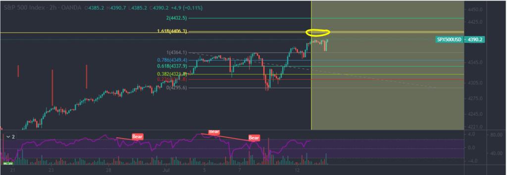 S&P 500 index chart