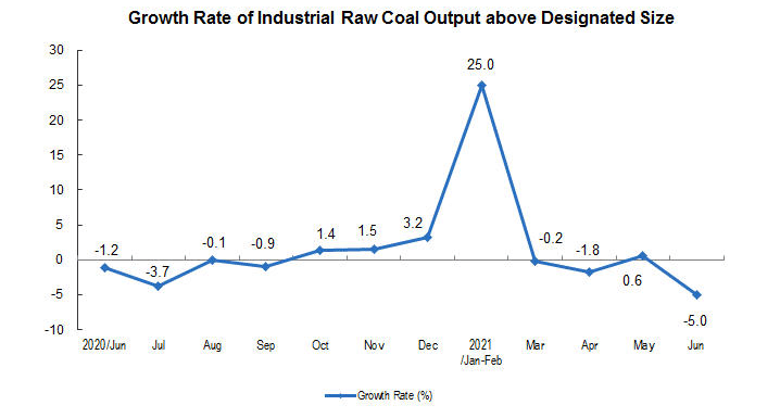 Coal Production in China