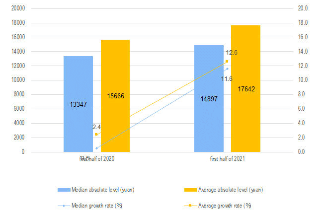 Chinese Household Income Comparative Graphs (2020-2021)