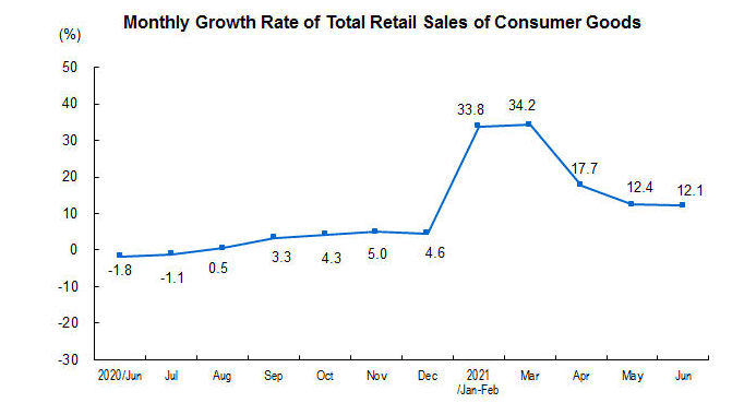 China's total retail sales