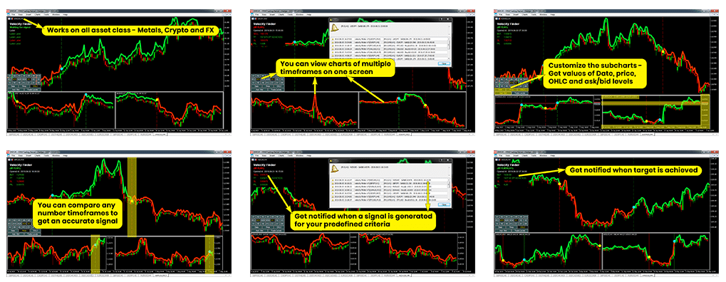 Velocity Finder Neural Trader Trading Results