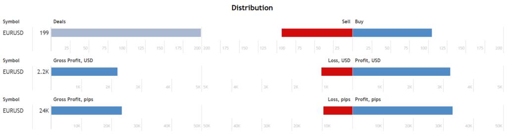 Zenith EA distribution