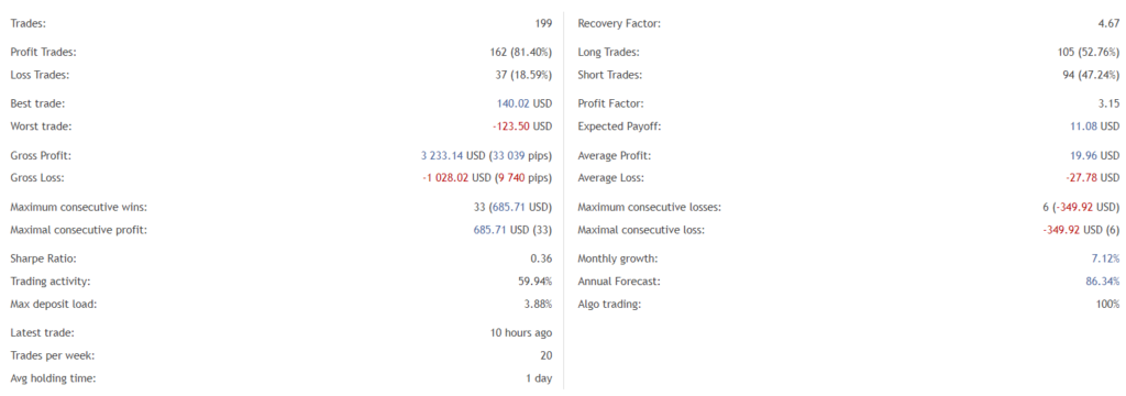 Zenith EA trading results