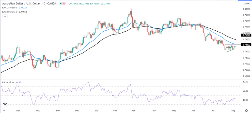 AUD/USD technical chart, showing the head and shoulder pattern, the market staying under Moving Averages, and the current bearish pennant pattern.