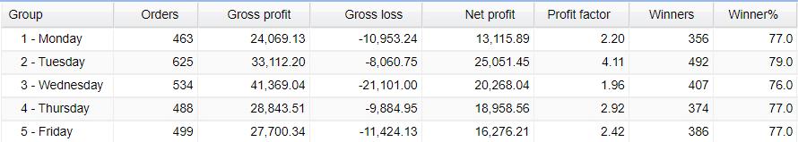 AVIA daily trading activities.
