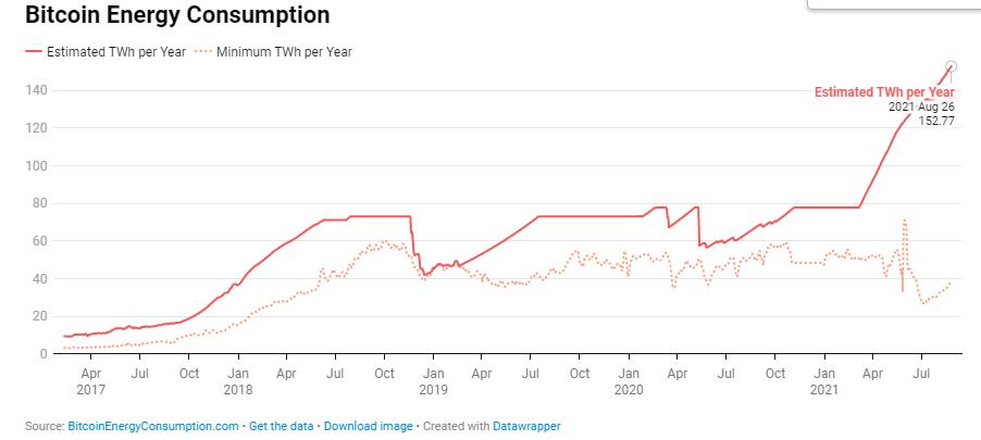 Rising Bitcoin energy consumption levels