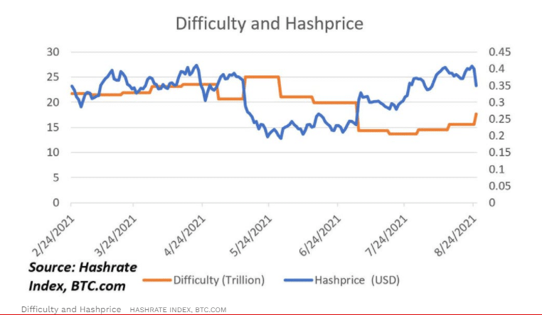 Bitcoin mining difficulty and hash price