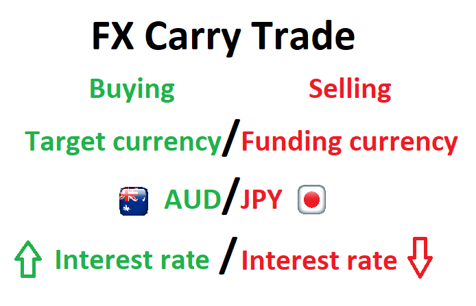 Image depicting currency trade components