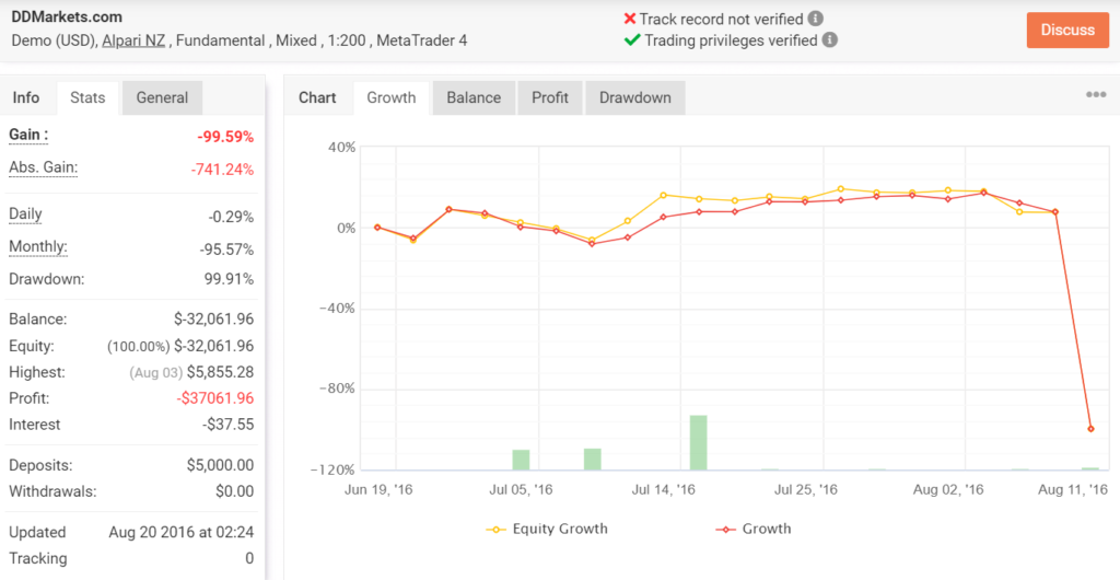 Growth chart for the live trading account of DDMarkets