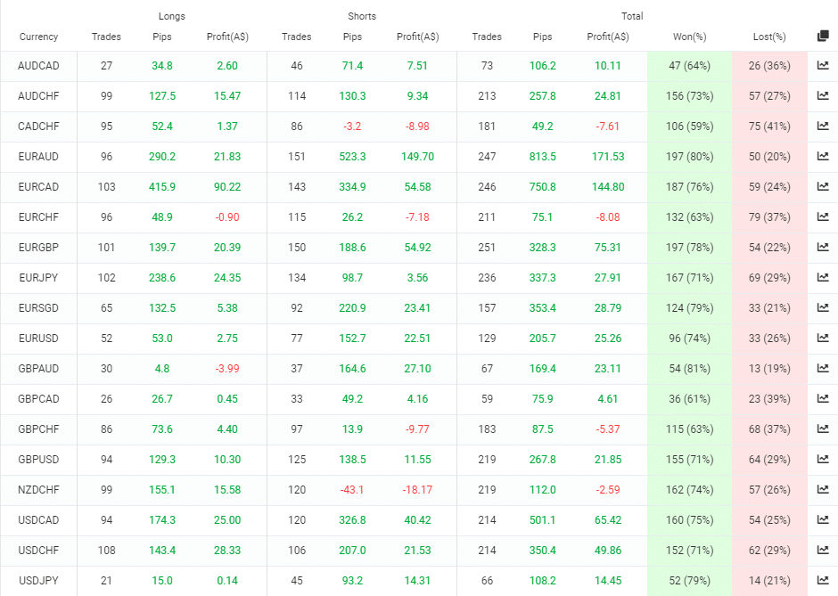 Trading results of DynaScalp.