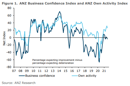 Figure 1: Business Confidence Index outlook in New Zealand