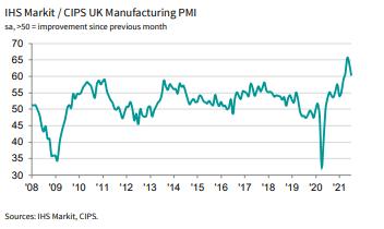 Figure 3: UK Manufacturing PMI