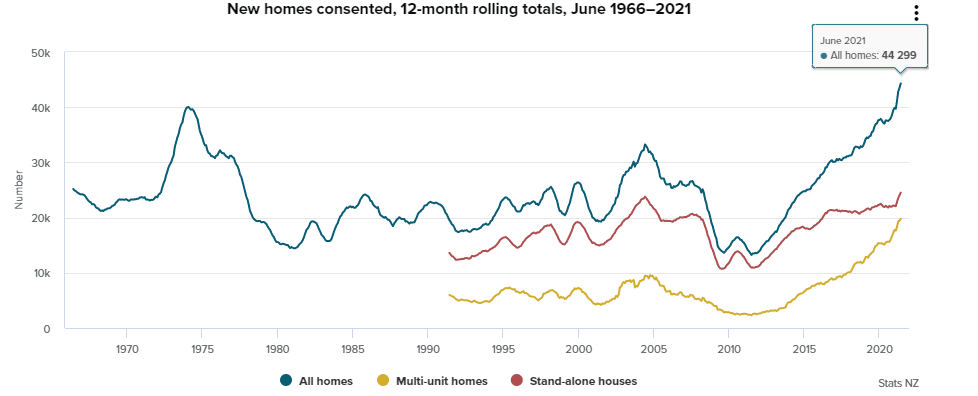 Figure 2: New Homes Consent in NZ since 1966