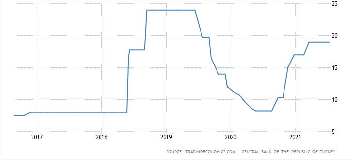 Figure 3- 5-year analysis of Turkish interest rates