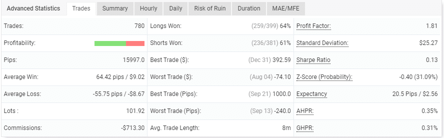 The system's trading performance.