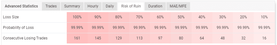 Table highlighting the probabilities of losing the account.