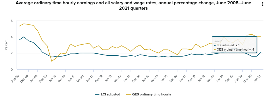 Figure 3 Increase in NZ wage inflation against rising hourly earnings