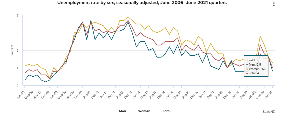 Figure 2 Decline in unemployment rates in NZ among different genders