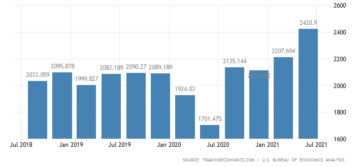 Rising US corporate profits from July 2018 - July 2021