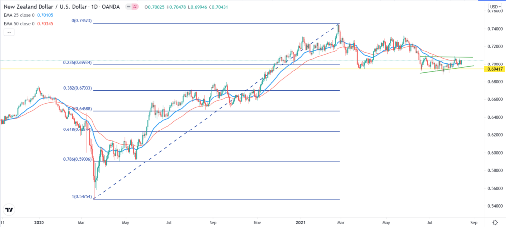 NZDUSD technical analysis daily chart showing Fibonacci retracement levels, key support, EMAs, and the price consolidation.