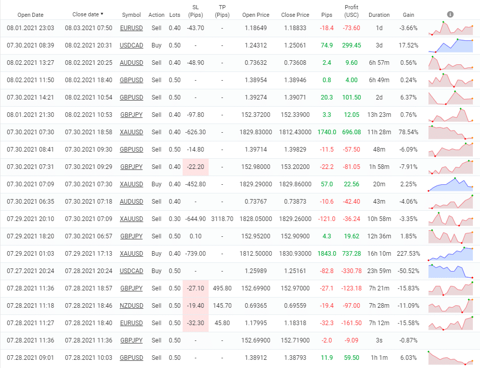 PZ Trend Trading closed orders.