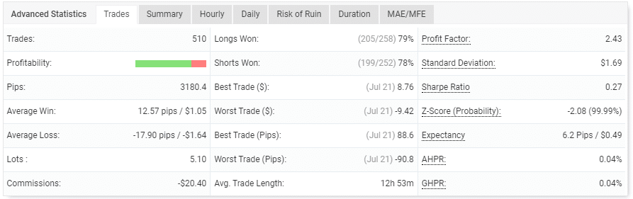 The robot's trading performance.