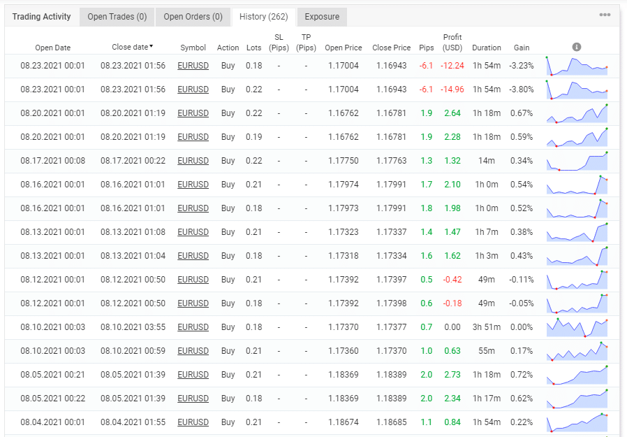 The account's trading history.