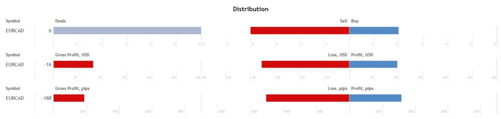Top Scalper distribution details.