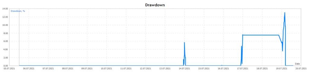 Top Scalper drawdown chart.