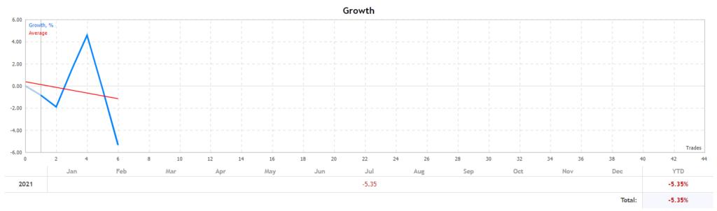 Top Scalper growth chart.