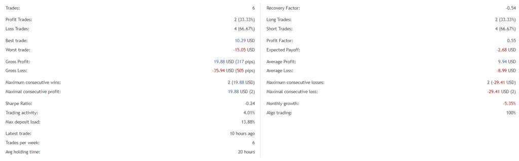 Top Scalper trading details.