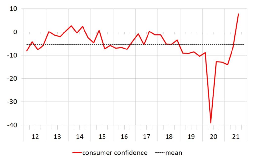 Rising Consumer Sentiment for Q3 2021