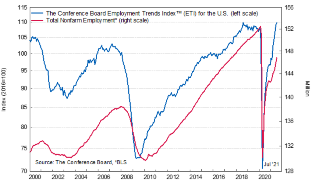 The Conference Board Employment Trends Index ™, January 2000 to Present