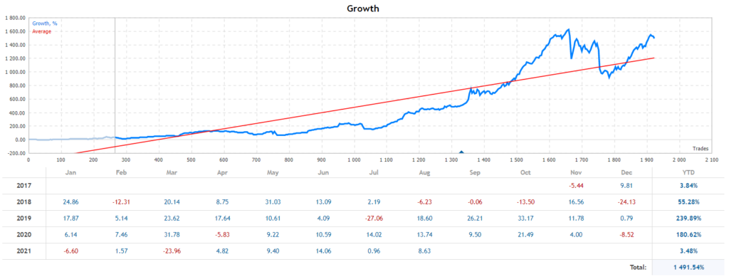 Breakthrough Strategy growth.