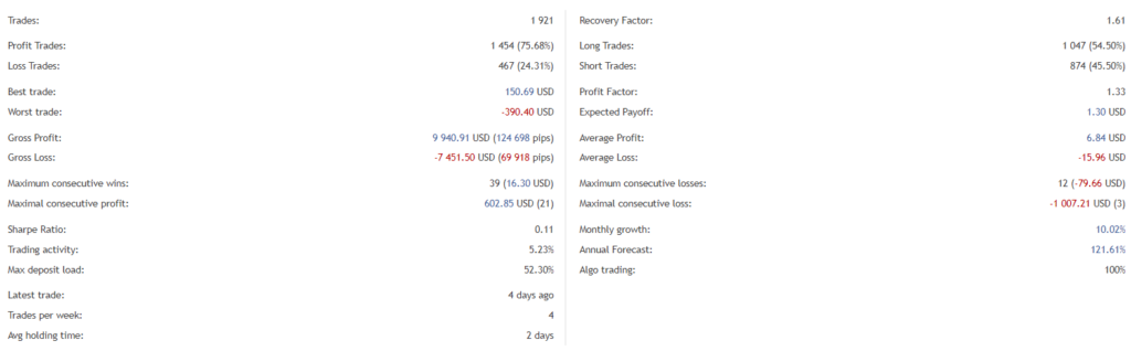 Breakthrough Strategy trading results.