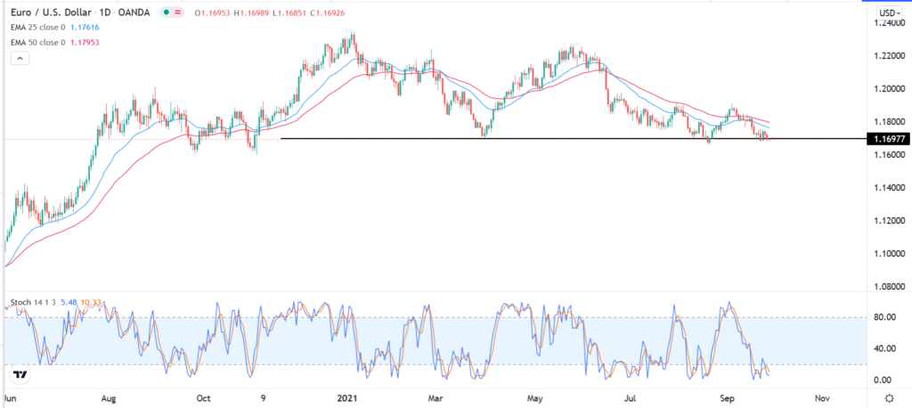 The bearish trend on the EURUSD daily chart