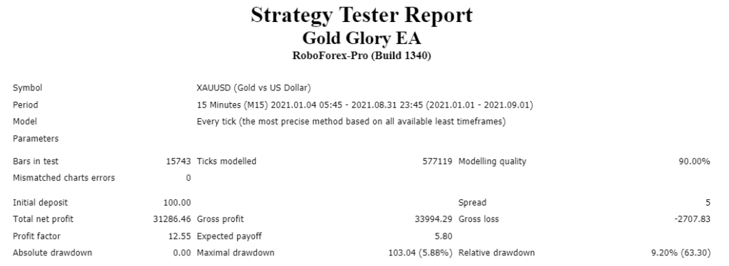 Forex Glory EA backtest results.