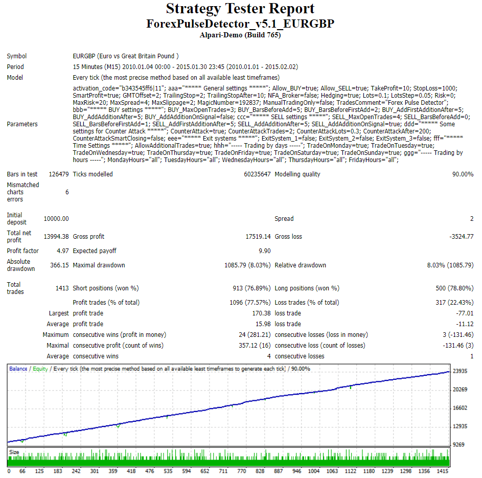 Forex Pulse Detector backtest.
