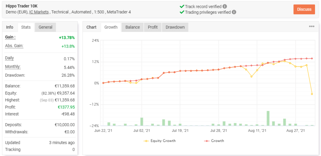 Hippo Trader Pro trading results.