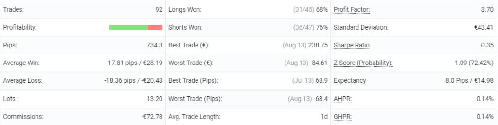 Hippo Trader Pro statistics.