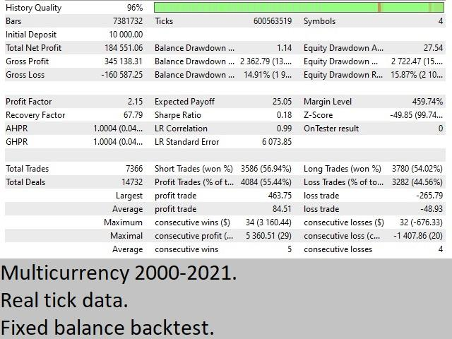 The backtesting records.