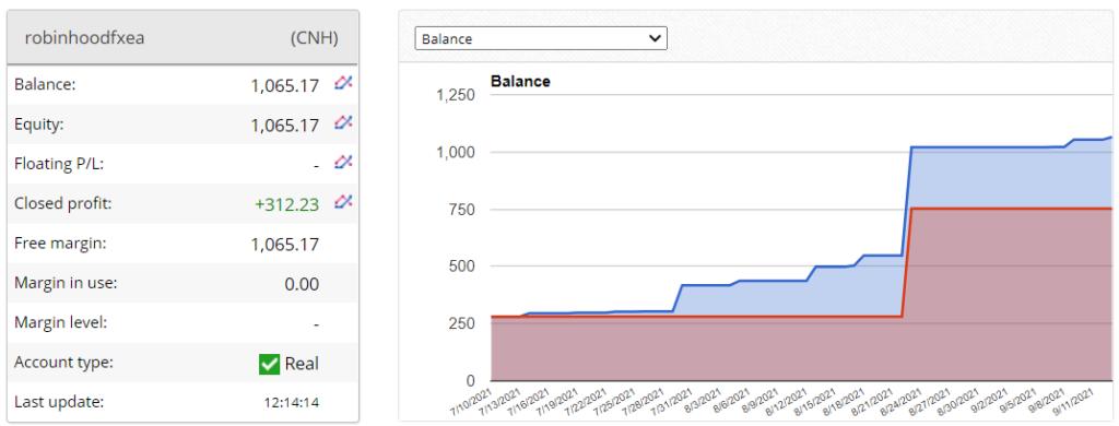 Robinhood FX EA trading results.
