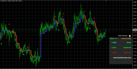 Chart with attached indicator.