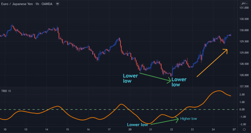 Image of a TradingView EURJPY chart showing divergence