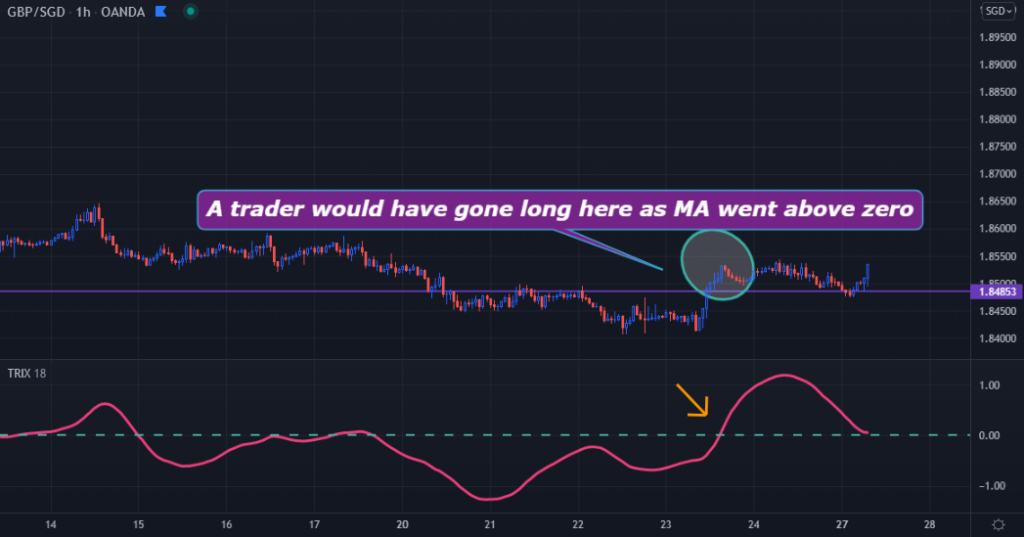 Image of a TradingView GBPSGD chart showing a buy trigger