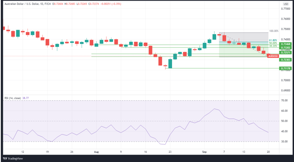 The AUDUSD daily price chart with corresponding RSI