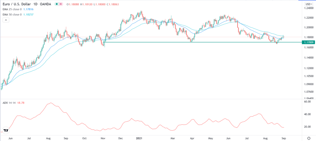 The EURUSD daily chart with ADX reading 18.78 and the price above the 25-day EMA