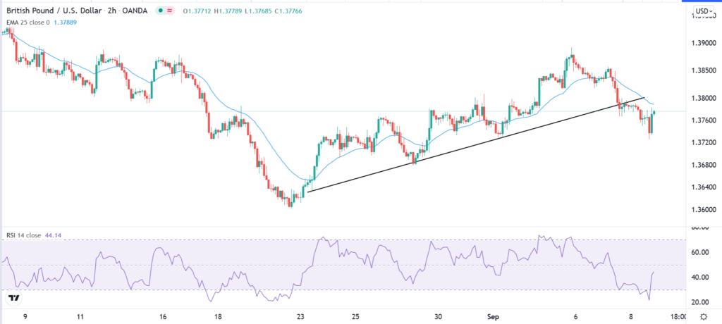 The GBPUSD 2-hour price chart